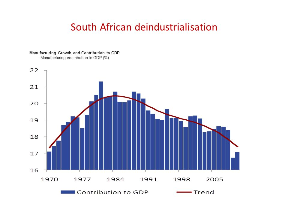 South African deindustrialisation Manufacturing Growth and Contribution to GDP Manufacturing contribution to GDP (%)