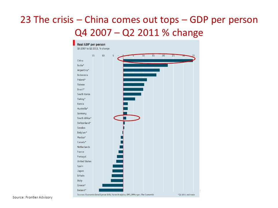 23 The crisis – China comes out tops – GDP per person Q4 2007 – Q2 2011 % change Source: Frontier Advisory