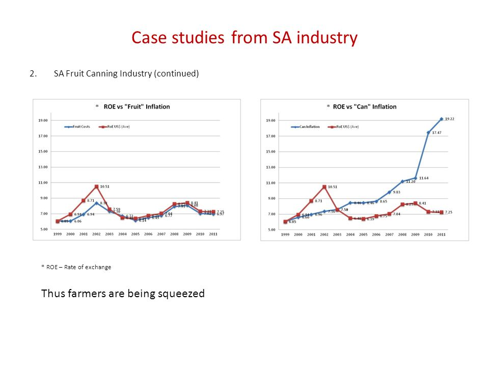 Case studies from SA industry 2.SA Fruit Canning Industry (continued) * ROE – Rate of exchange Thus farmers are being squeezed * *