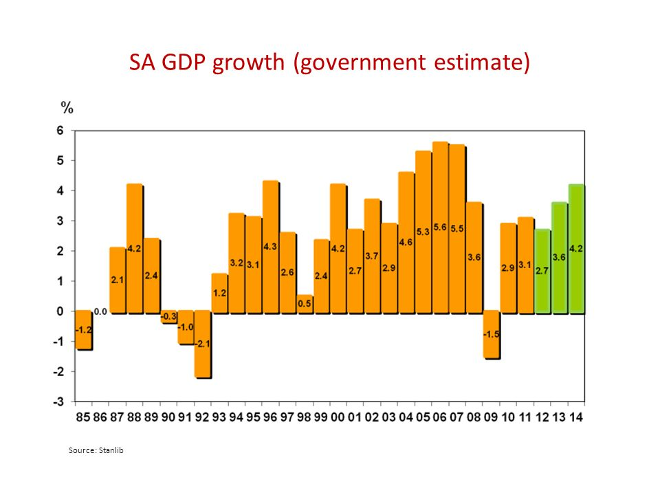 SA GDP growth (government estimate) Source: Stanlib