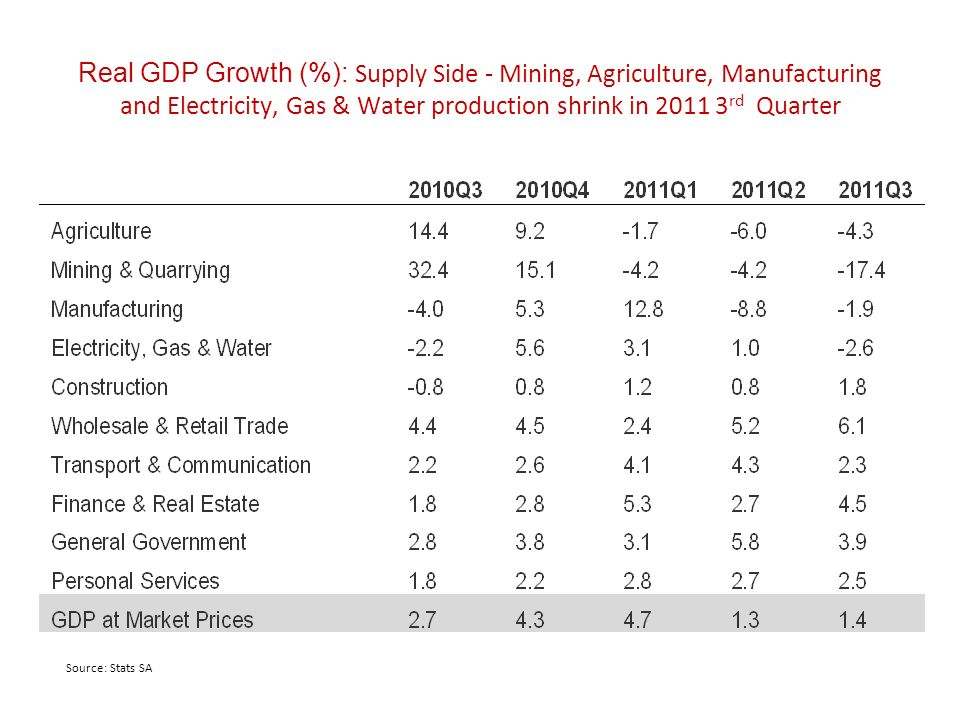 Real GDP Growth (%): Supply Side - Mining, Agriculture, Manufacturing and Electricity, Gas & Water production shrink in 2011 3 rd Quarter Source: Stats SA