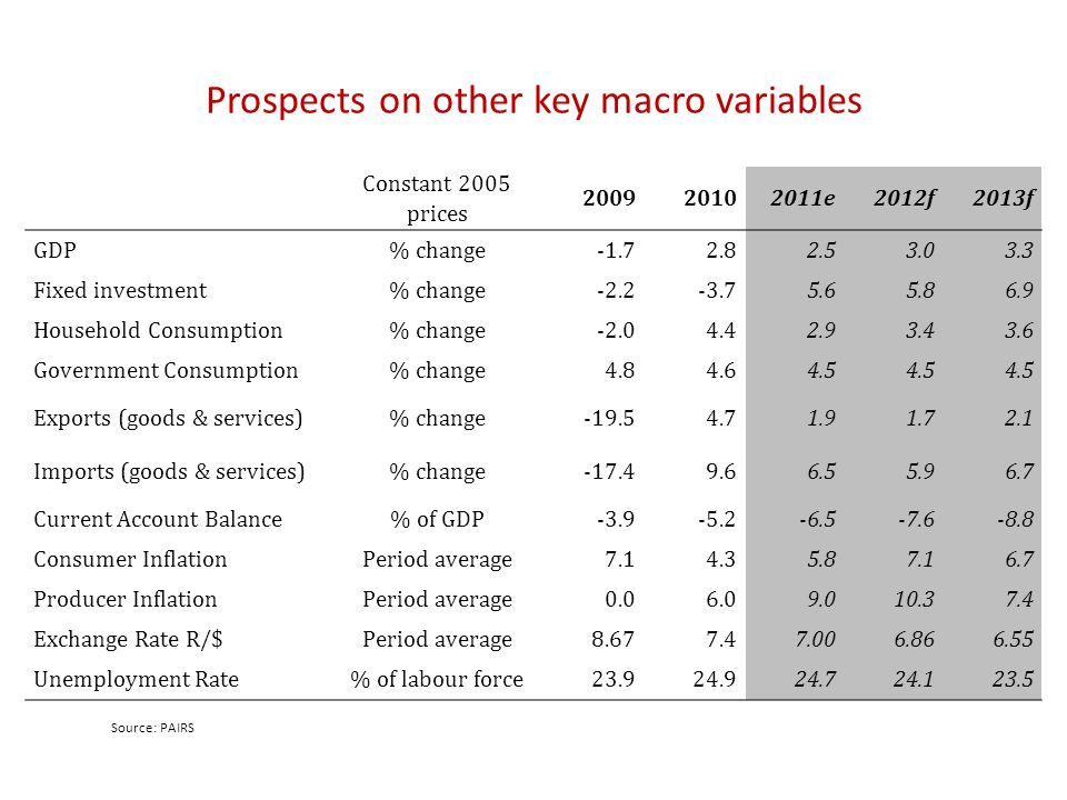 Prospects on other key macro variables Constant 2005 prices 200920102011e2012f2013f GDP% change-1.72.82.53.03.3 Fixed investment% change-2.2-3.75.65.86.9 Household Consumption% change-2.04.42.93.43.6 Government Consumption% change4.84.64.5 Exports (goods & services)% change-19.54.71.91.72.1 Imports (goods & services)% change-17.49.66.55.96.7 Current Account Balance% of GDP-3.9-5.2-6.5-7.6-8.8 Consumer InflationPeriod average7.14.35.87.16.7 Producer InflationPeriod average0.06.09.010.37.4 Exchange Rate R/$Period average8.677.47.006.866.55 Unemployment Rate% of labour force23.924.924.724.123.5 Source: PAIRS