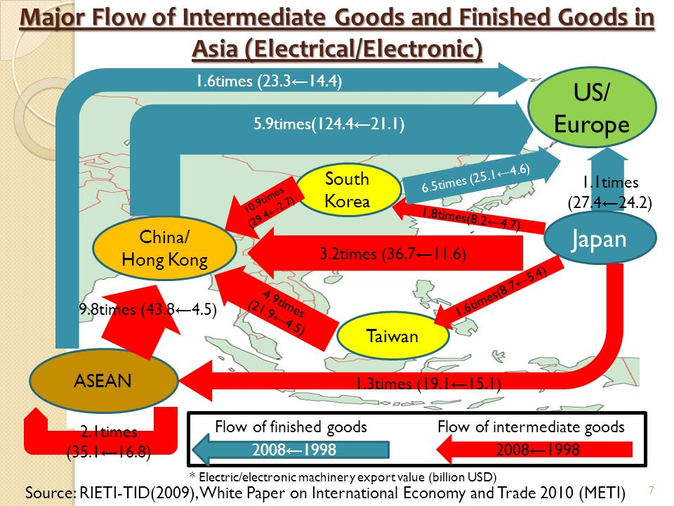 Major Flow of Intermediate Goods and Finished Goods in Asia (Electrical/Electronic) Source: RIETI-TID(2009), White Paper on International Economy and Trade 2010 (METI) Japan South Korea China/ Hong Kong Taiwan ASEAN * Electric/electronic machinery export value (billion USD) 3.2times ( ) US/ Europe 5.9times( ) 1.6times( ) 1.8times( ) 1.3times ( ) 1.6times ( ) 9.8times ( ) 10.9times ( ) 4.9times ( ) 1.1times ( ) 6.5times ( ) 2.1times ( ) Flow of finished goodsFlow of intermediate goods