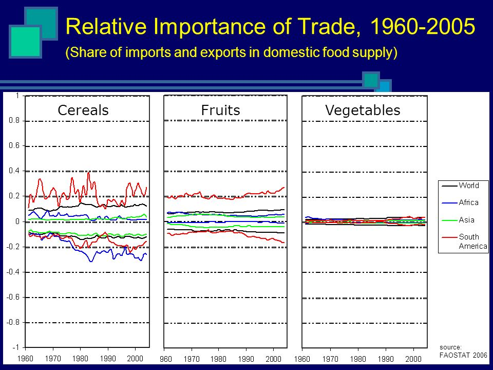 Relative Importance of Trade, 1960-2005 (Share of imports and exports in domestic food supply) CerealsFruitsVegetables source: FAOSTAT 2006
