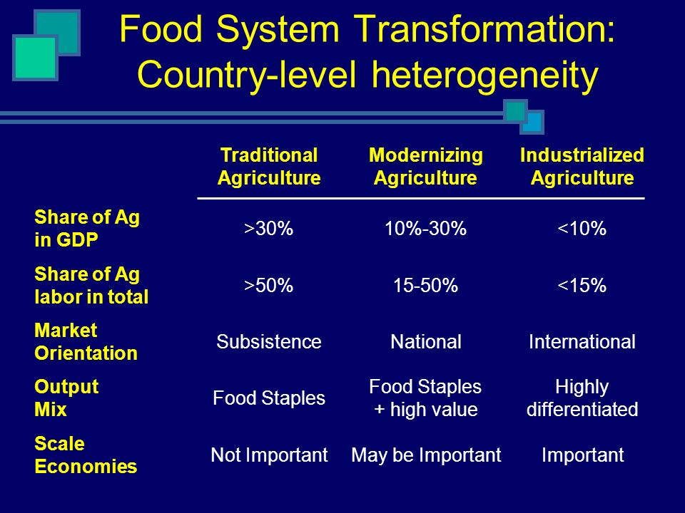Food System Transformation: Country-level heterogeneity Traditional Agriculture Modernizing Agriculture Industrialized Agriculture Share of Ag in GDP >30%10%-30%<10% Share of Ag labor in total >50%15-50%<15% Market Orientation SubsistenceNationalInternational Output Mix Food Staples Food Staples + high value Highly differentiated Scale Economies Not ImportantMay be ImportantImportant