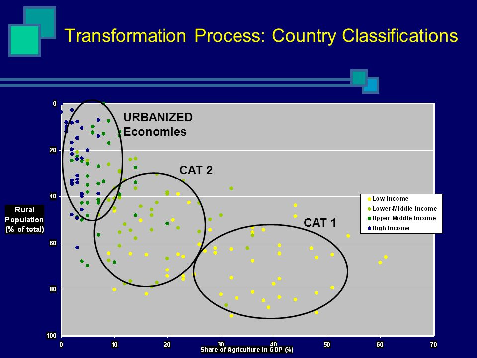 Transformation Process: Country Classifications URBANIZED Economies CAT 2 CAT 1