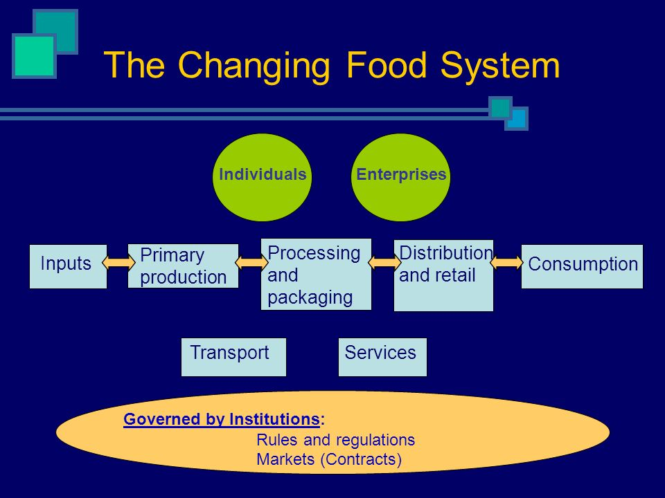 The Changing Food System Inputs Primary production Processing and packaging Distribution and retail Consumption IndividualsEnterprises Governed by Institutions: Rules and regulations Markets (Contracts) TransportServices