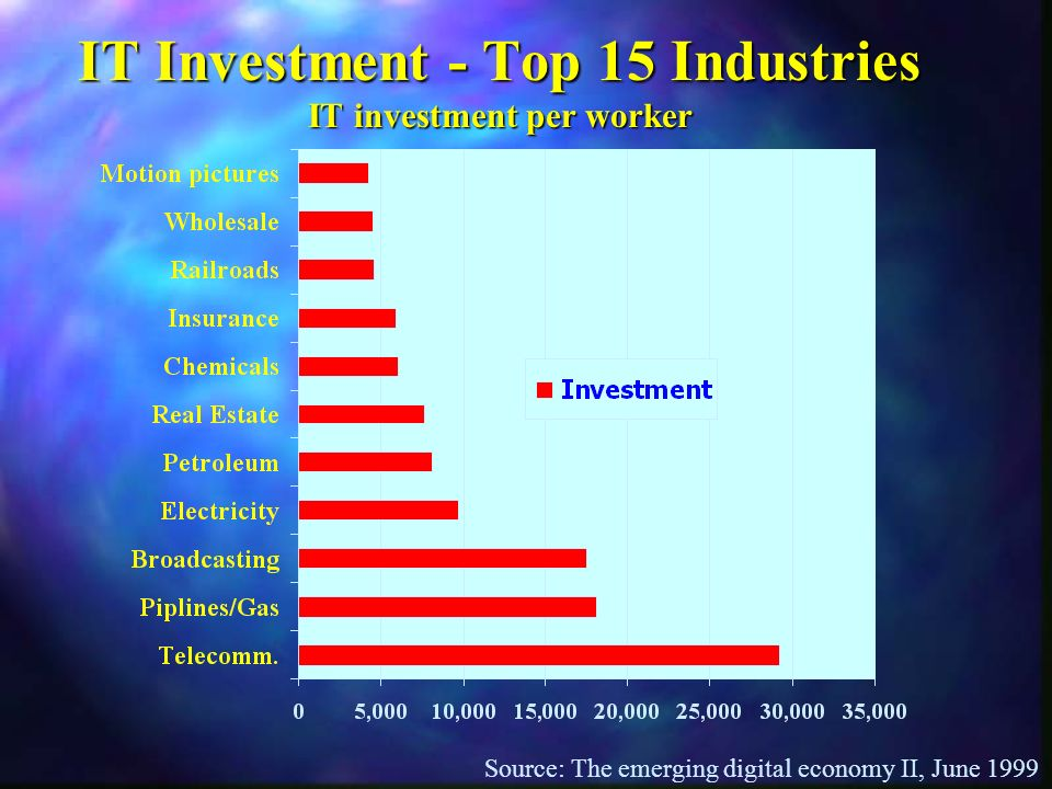 IT Investment - Top 15 Industries IT investment per worker Source: The emerging digital economy II, June 1999