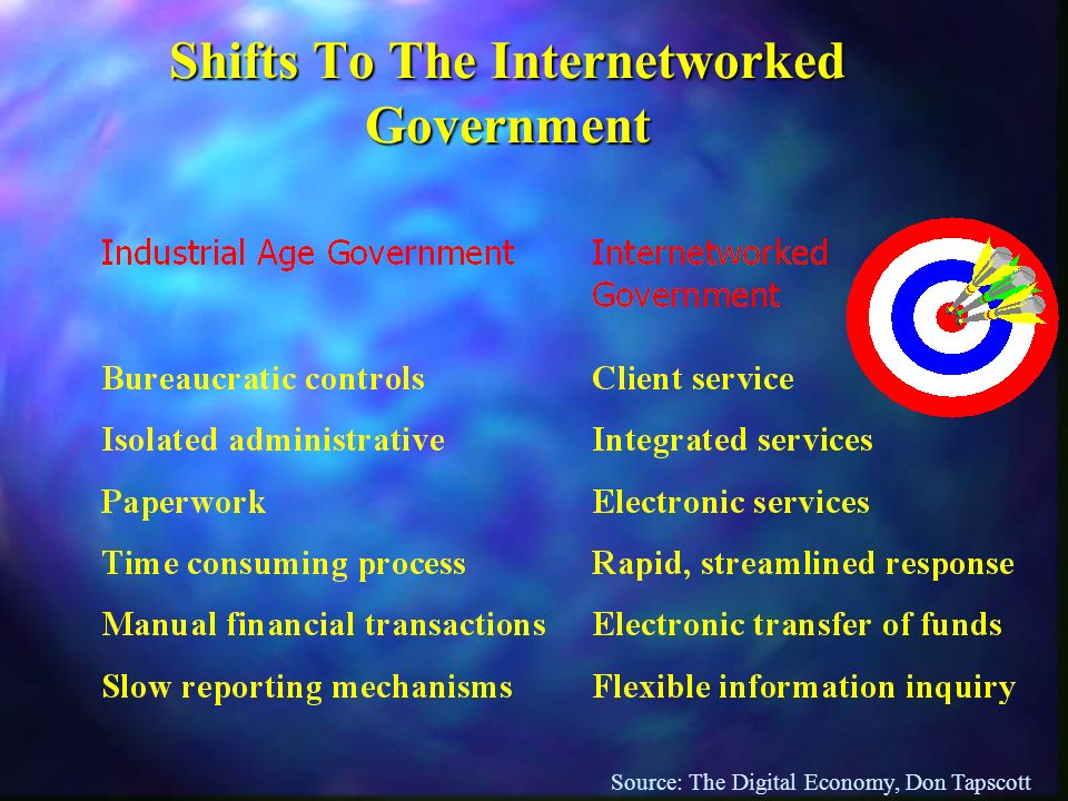 Shifts To The Internetworked Government Source: The Digital Economy, Don Tapscott