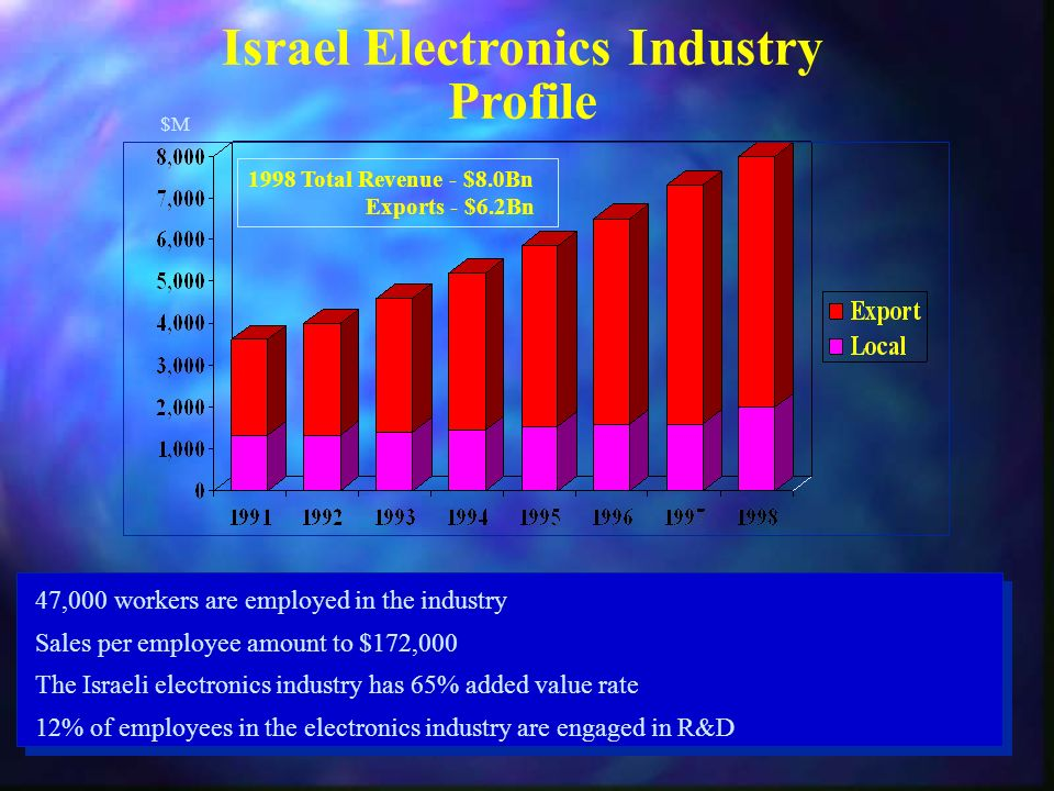 Israel Electronics Industry Profile 1998 Total Revenue - $8.0Bn Exports - $6.2Bn 47,000 workers are employed in the industry Sales per employee amount to $172,000 The Israeli electronics industry has 65% added value rate 12% of employees in the electronics industry are engaged in R&D $M$M