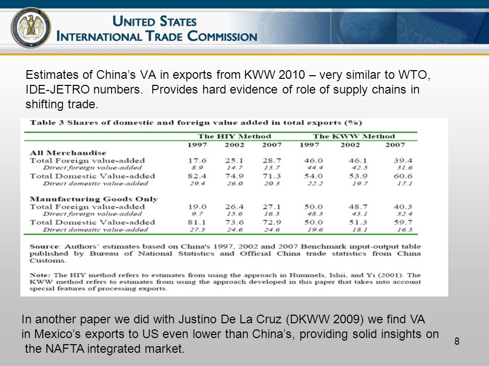 8 Estimates of Chinas VA in exports from KWW 2010 – very similar to WTO, IDE-JETRO numbers.