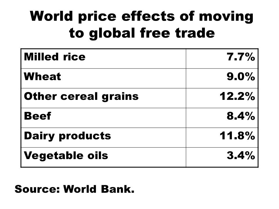 World price effects of moving to global free trade Milled rice7.7% Wheat9.0% Other cereal grains12.2% Beef8.4% Dairy products11.8% Vegetable oils3.4% Source: World Bank.