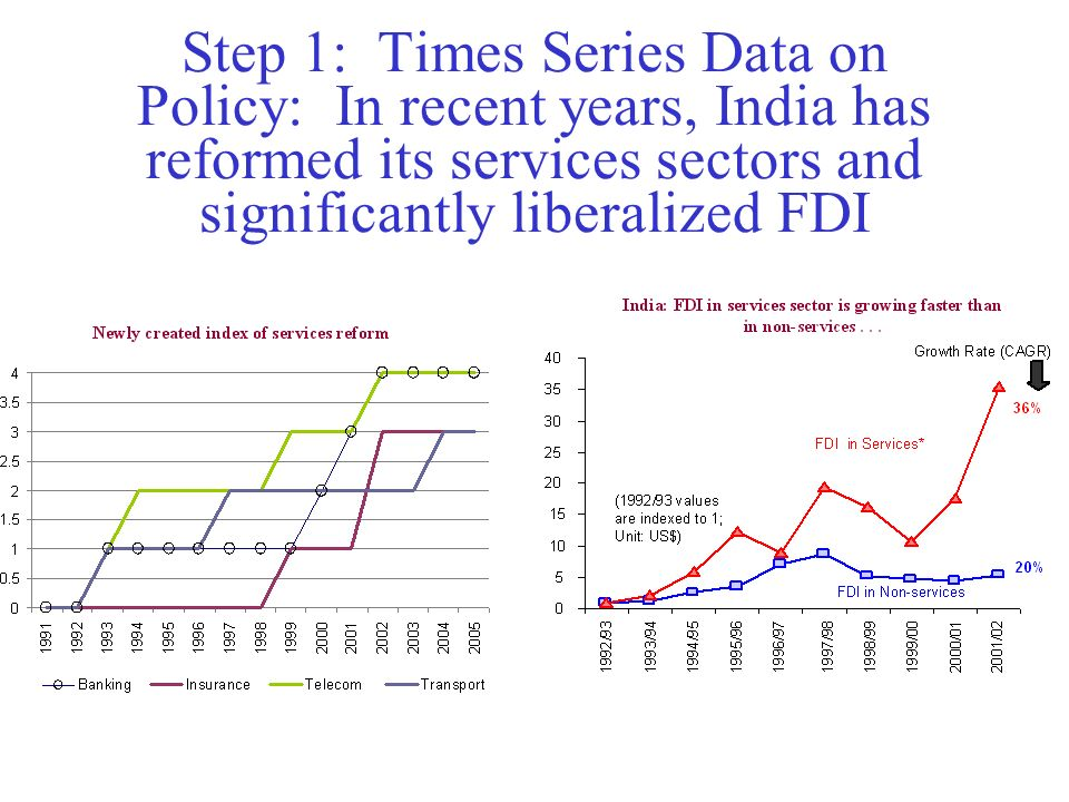 Step 1: Times Series Data on Policy: In recent years, India has reformed its services sectors and significantly liberalized FDI
