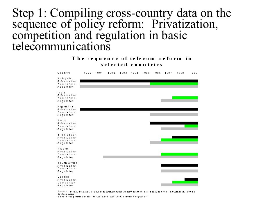 Step 1: Compiling cross-country data on the sequence of policy reform: Privatization, competition and regulation in basic telecommunications