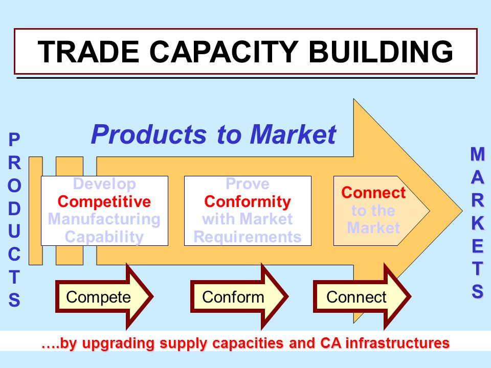 Connect to the Market MARKETSMARKETSMARKETSMARKETS PRODUCTS PRODUCTS Products to Market ….by upgrading supply capacities and CA infrastructures Develop Competitive Manufacturing Capability Prove Conformity with Market Requirements CompeteConformConnect TRADE CAPACITY BUILDING