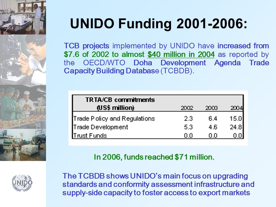 UNIDO Funding 2001-2006: $40 million in 2004 TCB projects implemented by UNIDO have increased from $7.6 of 2002 to almost $40 million in 2004 as reported by the OECD/WTO Doha Development Agenda Trade Capacity Building Database (TCBDB).