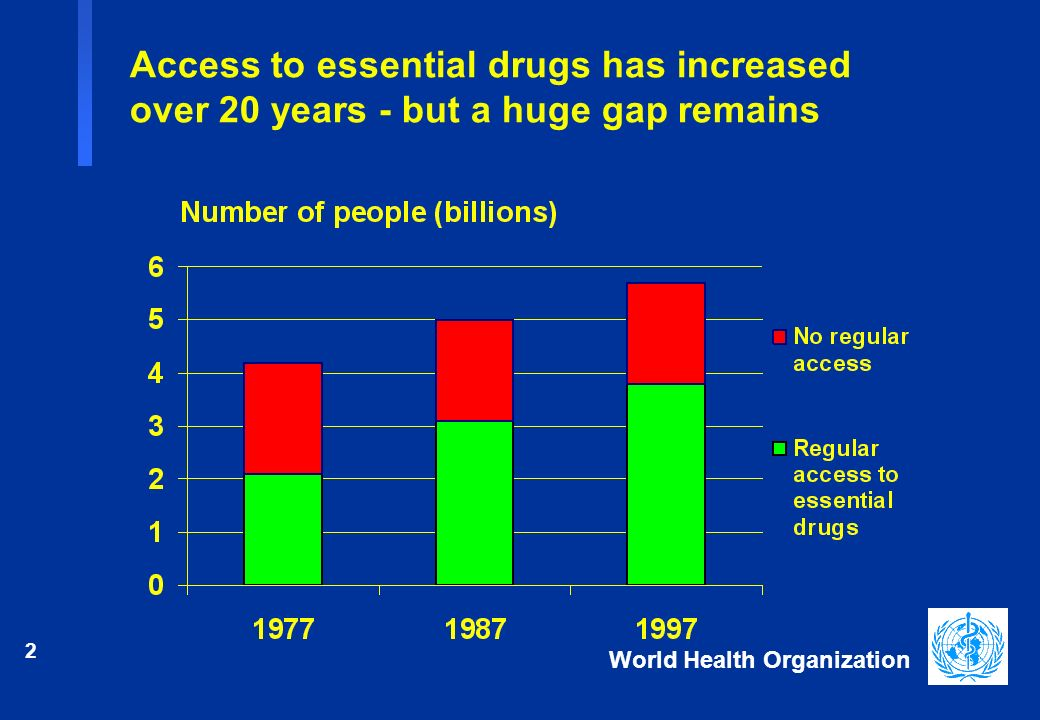 2 World Health Organization Access to essential drugs has increased over 20 years - but a huge gap remains