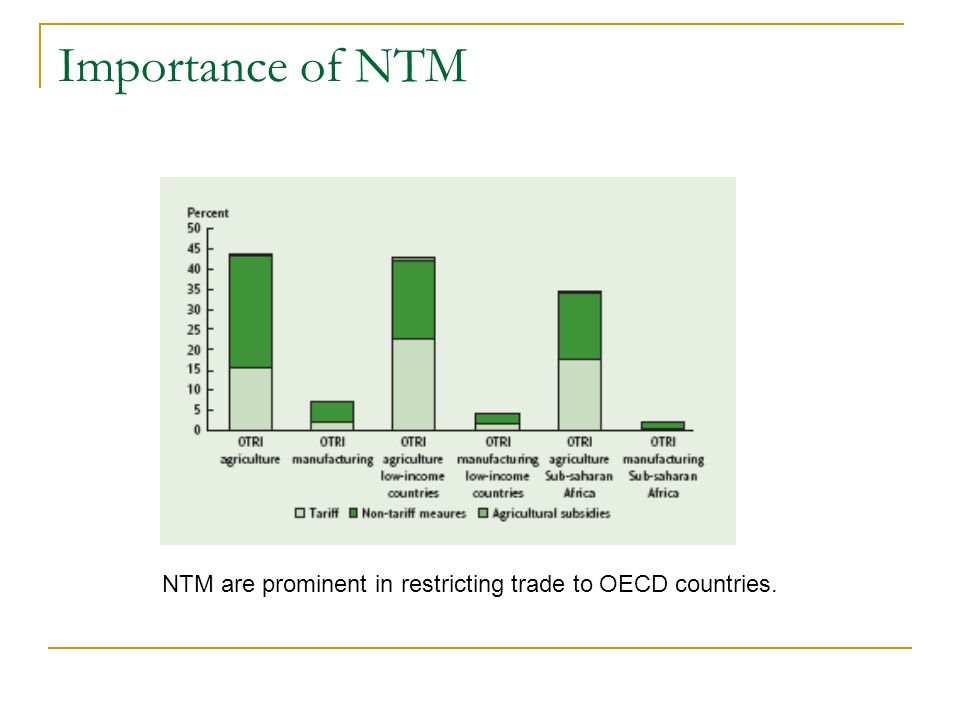 Importance of NTM NTM are prominent in restricting trade to OECD countries.