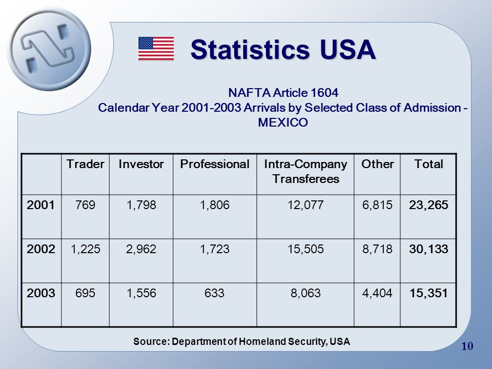 8 Statistics Canada Mexican Workers under NAFTA in Canada by Subgroup: Flows TraderInvestorProfessionalIntra-Company Transferees OtherTotal 200021844830165 200111673725131 200212733815129 Source: Ministry of Citizenship and Immigration, Canada