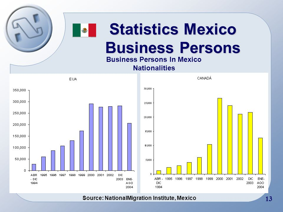 11 Statistics Mexico Business Persons Documented Flow of Business Persons (FMTTV holders) April 2004 – August 2004 Source: NationalMigration Institute, Mexico