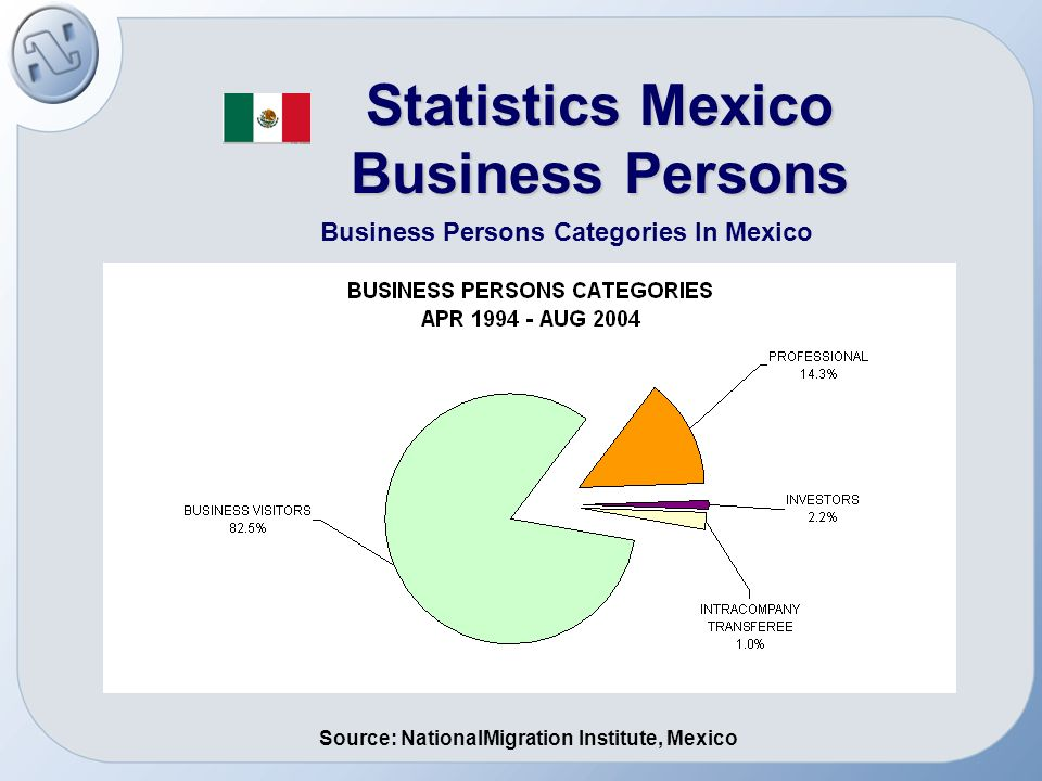 12 Statistics Mexico Business Persons Business Persons In Mexico January – August 2003 / January – August FMTTVJAN -AUG 2003JAN-AUG 2004VARIATION % USA 190,307207,676 9.1 CANADA 15,139 12,698-16.1 TOTAL205,446220,3747.3 Source: NationalMigration Institute, Mexico