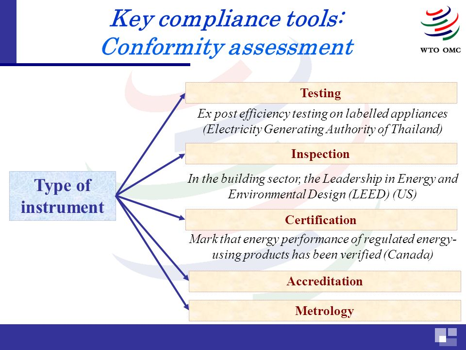 Key compliance tools: Conformity assessment Testing Inspection Type of instrument Certification Accreditation Metrology Ex post efficiency testing on labelled appliances (Electricity Generating Authority of Thailand) In the building sector, the Leadership in Energy and Environmental Design (LEED) (US) Mark that energy performance of regulated energy- using products has been verified (Canada)