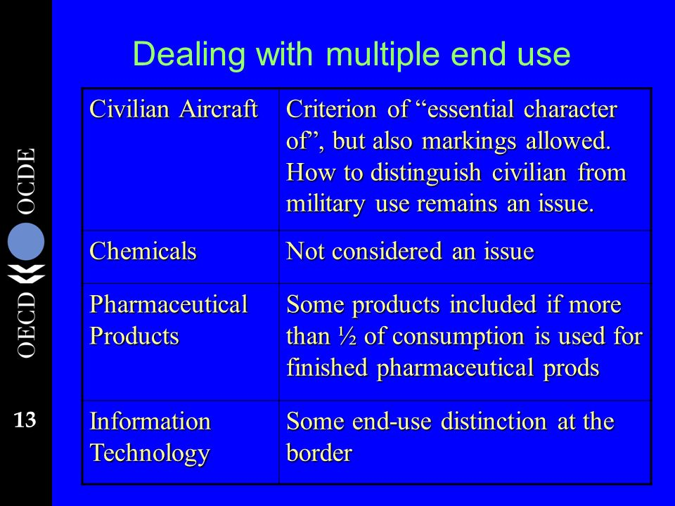 13 Dealing with multiple end use Civilian Aircraft Criterion of essential character of, but also markings allowed.