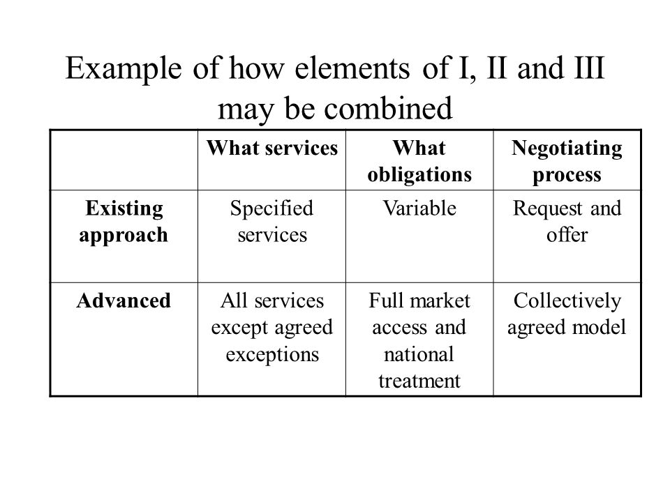 Example of how elements of I, II and III may be combined What servicesWhat obligations Negotiating process Existing approach Specified services VariableRequest and offer AdvancedAll services except agreed exceptions Full market access and national treatment Collectively agreed model