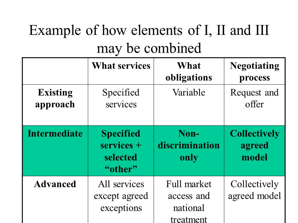 Example of how elements of I, II and III may be combined What servicesWhat obligations Negotiating process Existing approach Specified services VariableRequest and offer IntermediateSpecified services + selected other Non- discrimination only Collectively agreed model AdvancedAll services except agreed exceptions Full market access and national treatment Collectively agreed model