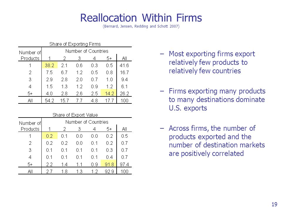 19 Reallocation Within Firms (Bernard, Jensen, Redding and Schott 2007) –Most exporting firms export relatively few products to relatively few countries –Firms exporting many products to many destinations dominate U.S.