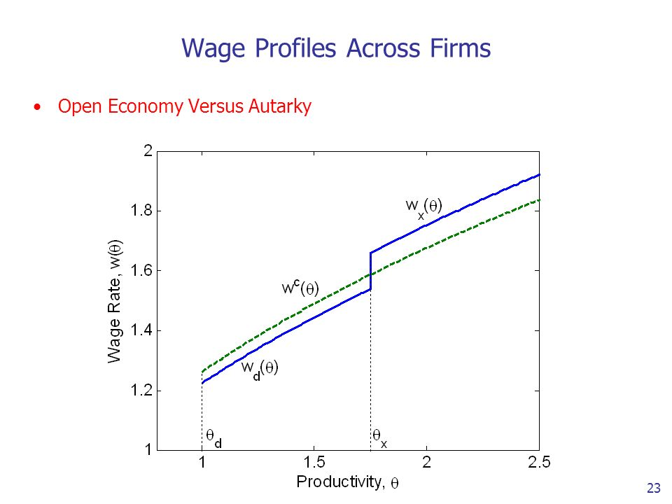 23 Wage Profiles Across Firms Open Economy Versus Autarky
