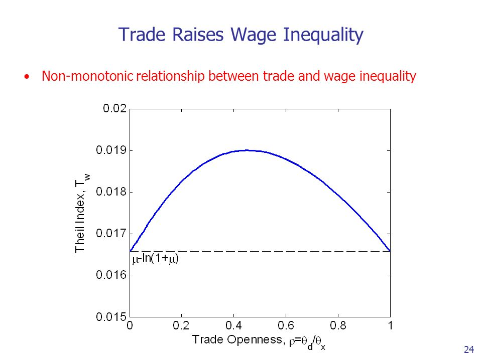 24 Trade Raises Wage Inequality Non-monotonic relationship between trade and wage inequality