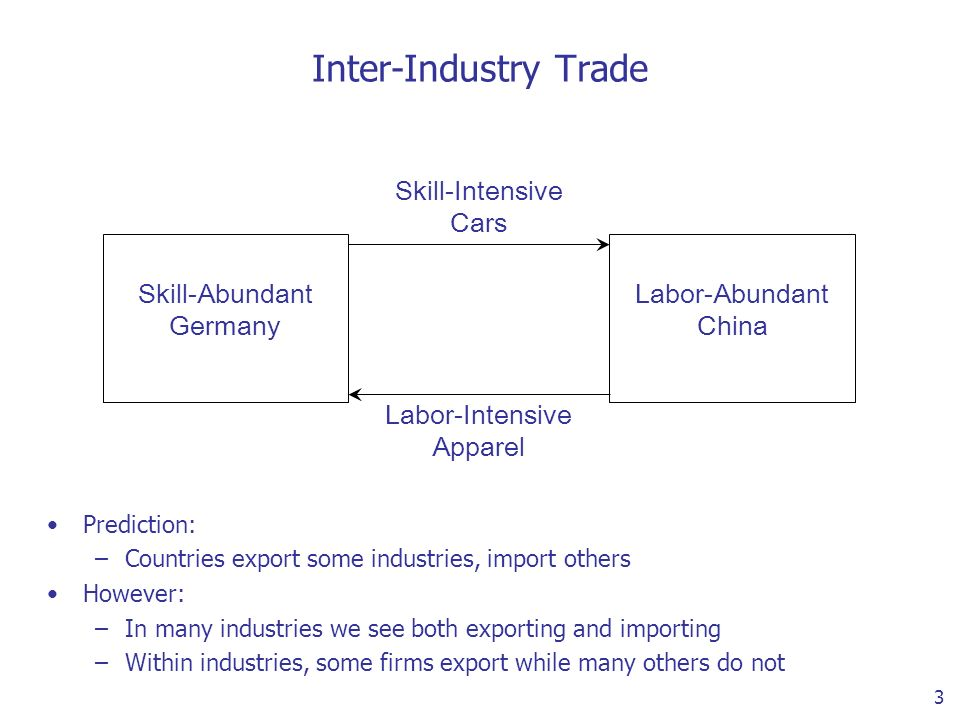 3 Inter-Industry Trade Skill-Abundant Germany Labor-Abundant China Skill-Intensive Cars Labor-Intensive Apparel Prediction: –Countries export some industries, import others However: –In many industries we see both exporting and importing –Within industries, some firms export while many others do not