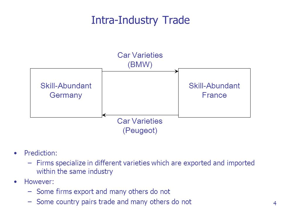 4 Intra-Industry Trade Skill-Abundant Germany Skill-Abundant France Car Varieties (BMW) Car Varieties (Peugeot) Prediction: –Firms specialize in different varieties which are exported and imported within the same industry However: –Some firms export and many others do not –Some country pairs trade and many others do not