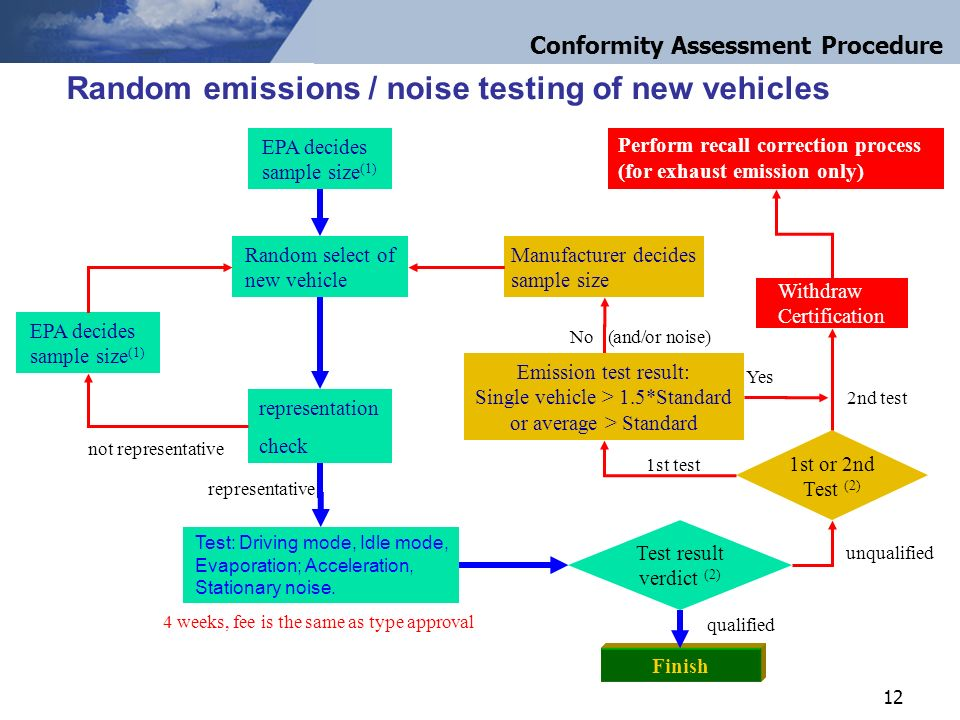 12 Random select of new vehicle representation check EPA decides sample size (1) Test: Driving mode, Idle mode, Evaporation; Acceleration, Stationary noise.