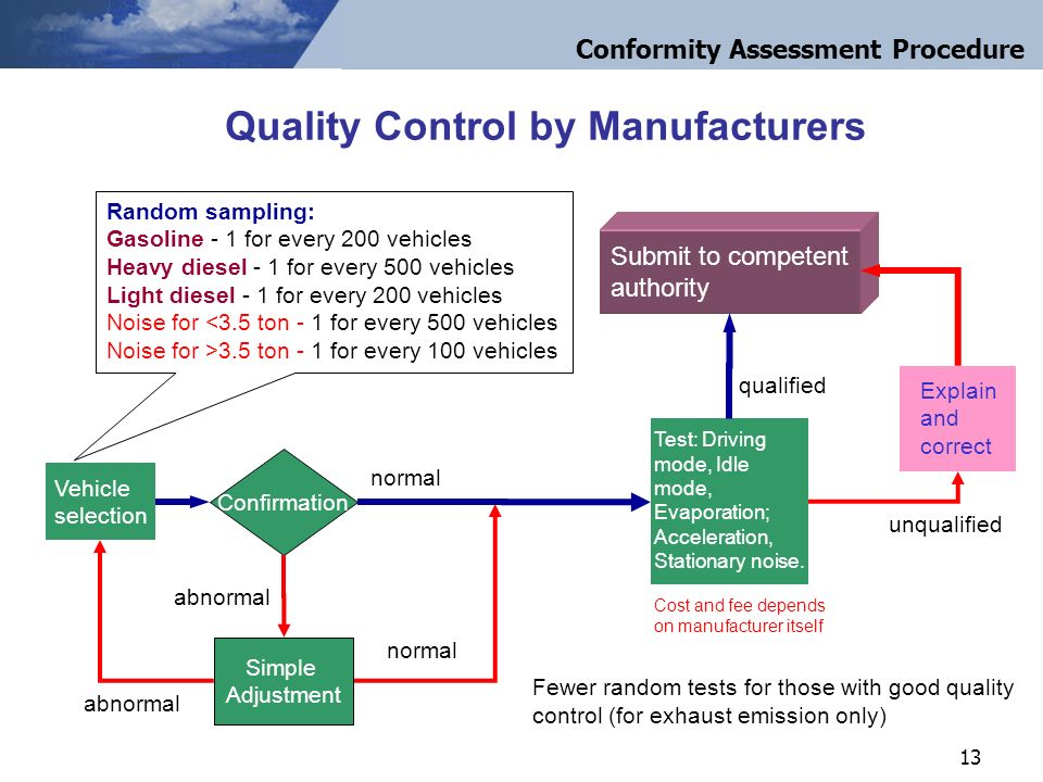 13 Quality Control by Manufacturers abnormal qualified Explain and correct Submit to competentauthority Confirmation Vehicleselection Simple Adjustment normal Test: Driving mode, Idlemode,Evaporation;Acceleration,Stationary noise.
