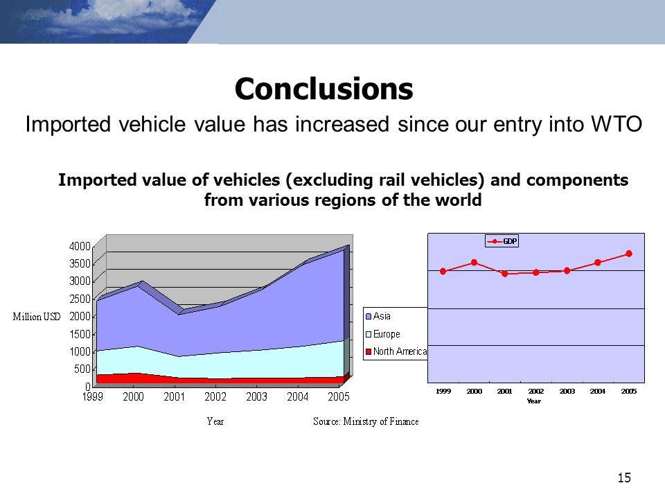 15 Imported value of vehicles (excluding rail vehicles) and components from various regions of the world Conclusions Imported vehicle value has increased since our entry into WTO
