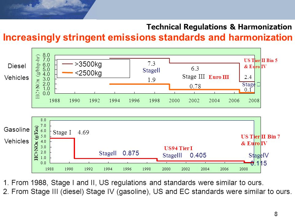 8 Increasingly stringent emissions standards and harmonization 1.
