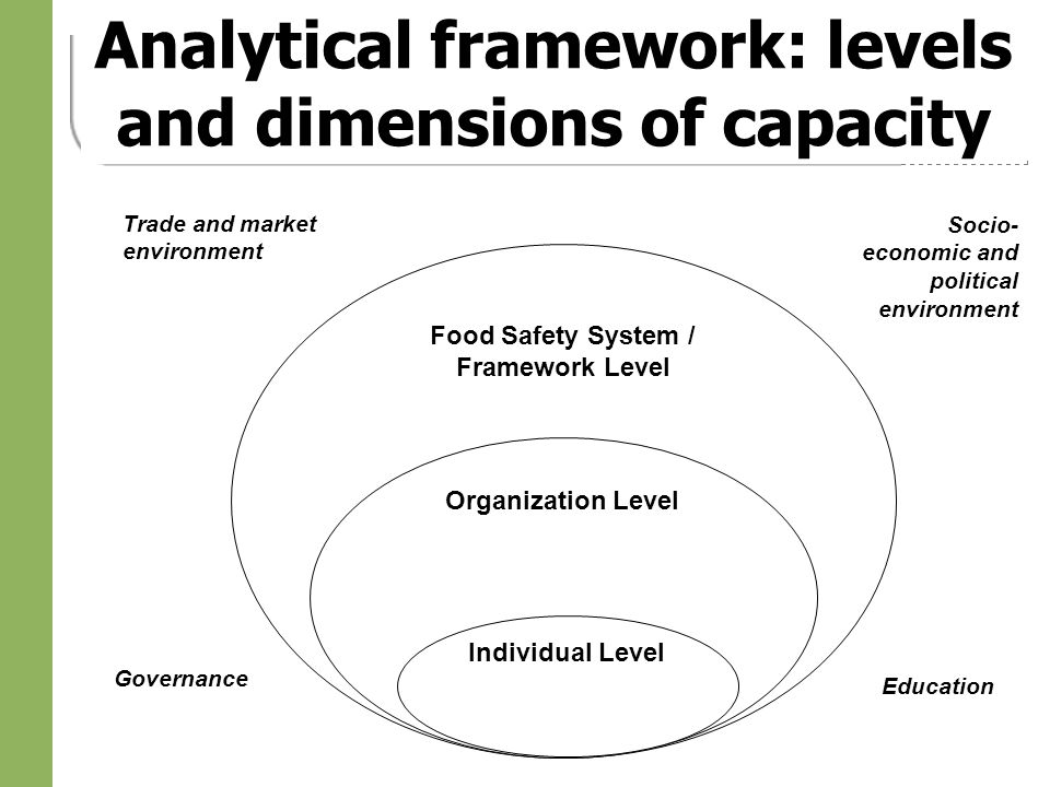 Analytical framework: levels and dimensions of capacity Food Safety System / Framework Level Organization Level Individual Level Socio- economic and political environment Trade and market environment Governance Education