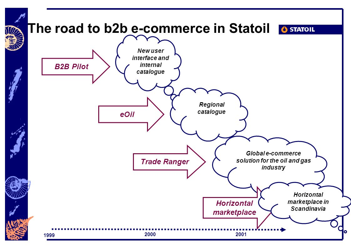 B2B Pilot eOil Trade Ranger New user interface and internal catalogue Regional catalogue Global e-commerce solution for the oil and gas industry 1999 The road to b2b e-commerce in Statoil 2001 Horizontal marketplace Horizontal marketplace in Scandinavia 2000