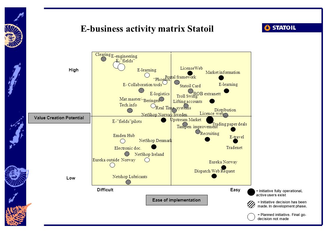 E-business activity matrix Statoil DifficultEasy Low High Ease of implementation Value Creation Potential = Initiative fully operational, active users exist = Initiative decision has been made.