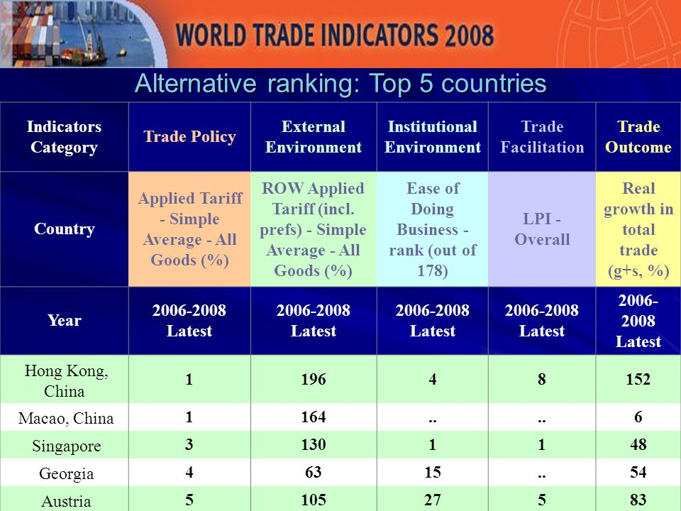 Alternative ranking: Top 5 countries Indicators Category Trade Policy External Environment Institutional Environment Trade Facilitation Trade Outcome Country Applied Tariff - Simple Average - All Goods (%) ROW Applied Tariff (incl.