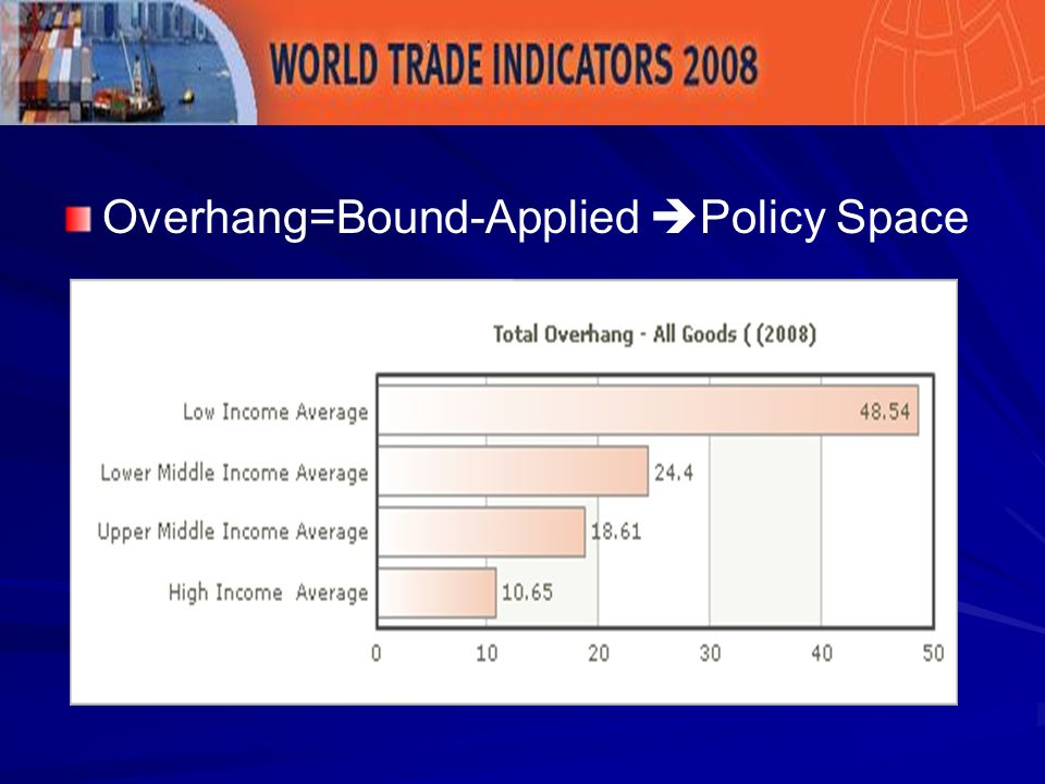 Overhang=Bound-Applied Policy Space