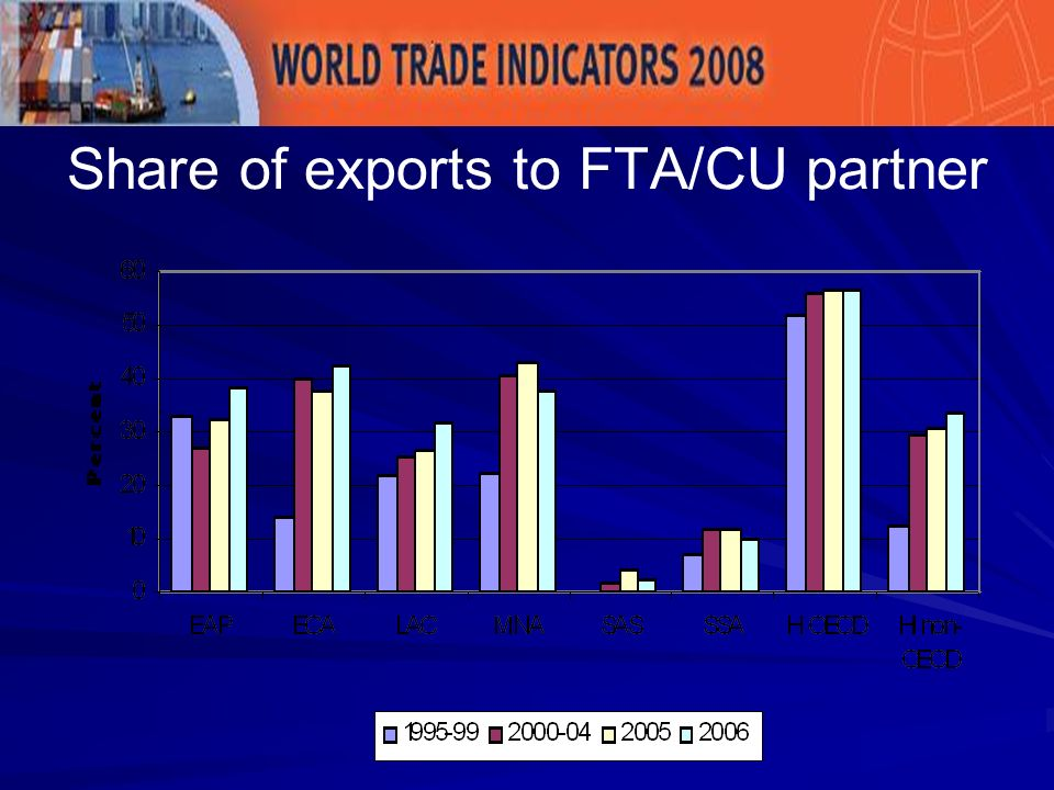 Share of exports to FTA/CU partner