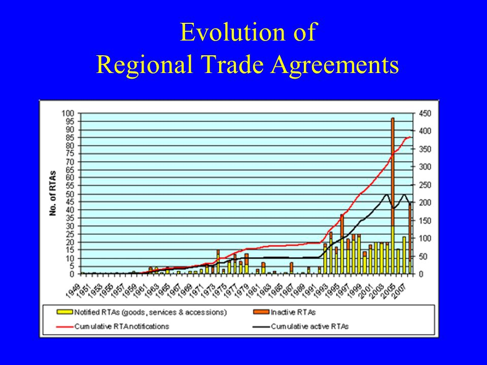 Evolution of Regional Trade Agreements