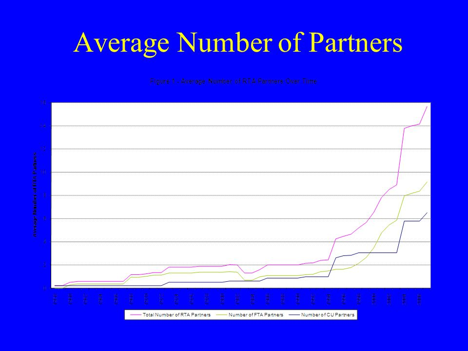 Average Number of Partners