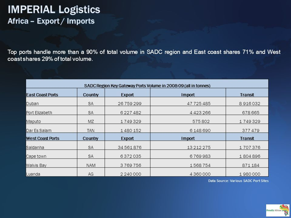 Top ports handle more than a 90% of total volume in SADC region and East coast shares 71% and West coast shares 29% of total volume.