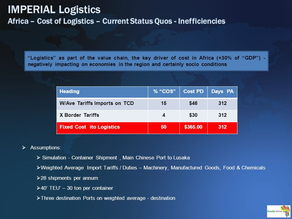 Heading % COSCost PDDays PA W/Ave Tariffs Imports on TCD15$46312 X Border Tariffs4$30312 Fixed Cost ito Logistics50$365.00312 Logistics as part of the value chain, the key driver of cost in Africa (+30% of GDP) - negatively impacting on economies in the region and certainly socio conditions Assumptions: Simulation - Container Shipment, Main Chinese Port to Lusaka Weighted Average Import Tariffs / Duties – Machinery, Manufactured Goods, Food & Chemicals 28 shipments per annum 40 TEU – 30 ton per container Three destination Ports on weighted average - destination