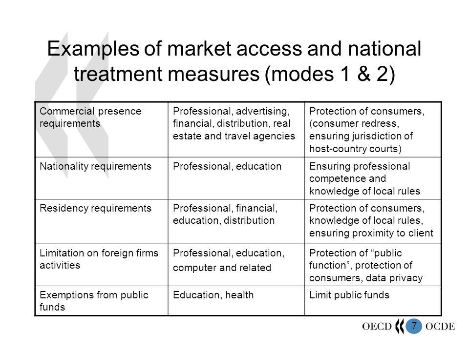 7 Examples of market access and national treatment measures (modes 1 & 2) Commercial presence requirements Professional, advertising, financial, distribution, real estate and travel agencies Protection of consumers, (consumer redress, ensuring jurisdiction of host-country courts) Nationality requirementsProfessional, educationEnsuring professional competence and knowledge of local rules Residency requirementsProfessional, financial, education, distribution Protection of consumers, knowledge of local rules, ensuring proximity to client Limitation on foreign firms activities Professional, education, computer and related Protection of public function, protection of consumers, data privacy Exemptions from public funds Education, healthLimit public funds