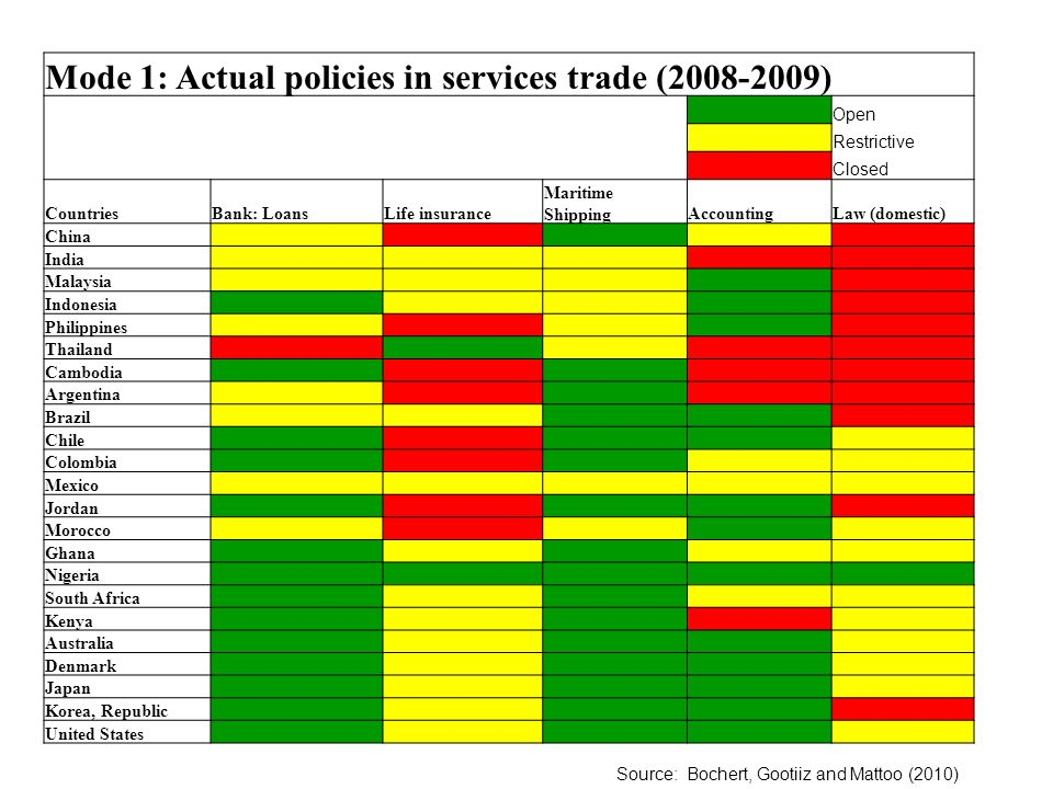 Mode 1: Actual policies in services trade (2008-2009) Open Restrictive Closed CountriesBank: LoansLife insurance Maritime ShippingAccountingLaw (domestic) China India Malaysia Indonesia Philippines Thailand Cambodia Argentina Brazil Chile Colombia Mexico Jordan Morocco Ghana Nigeria South Africa Kenya Australia Denmark Japan Korea, Republic United States Source: Bochert, Gootiiz and Mattoo (2010)